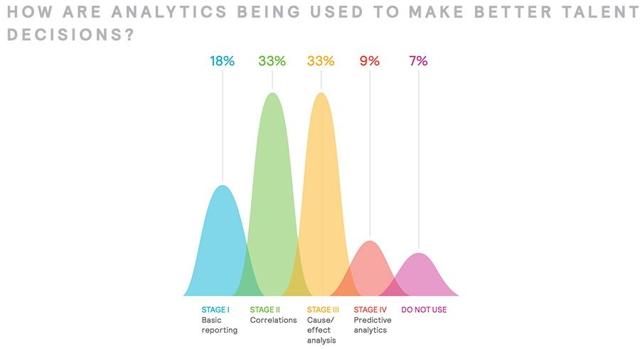 How are analytics being used to make better talent decisions?