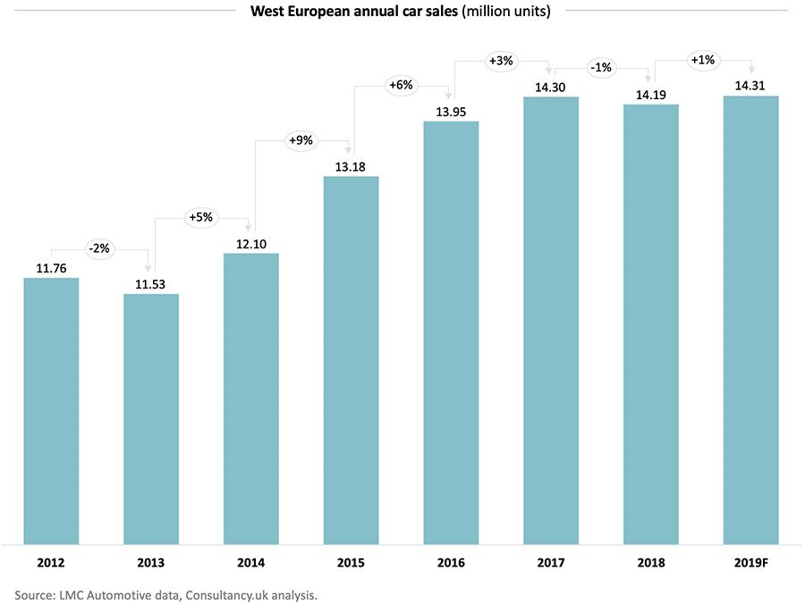 West European annual car sales (million units)