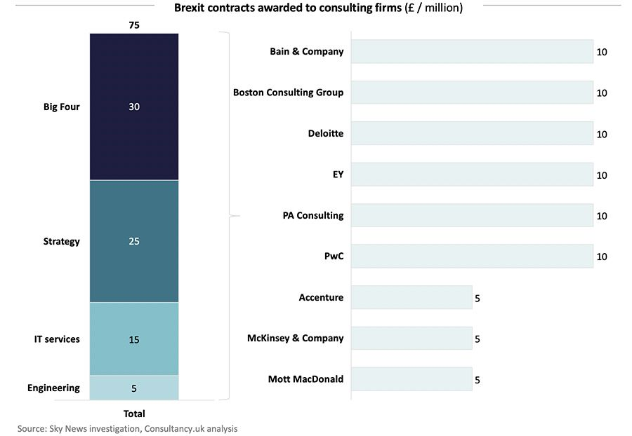 Brexit contracts awarded to consulting firms (£ / million)