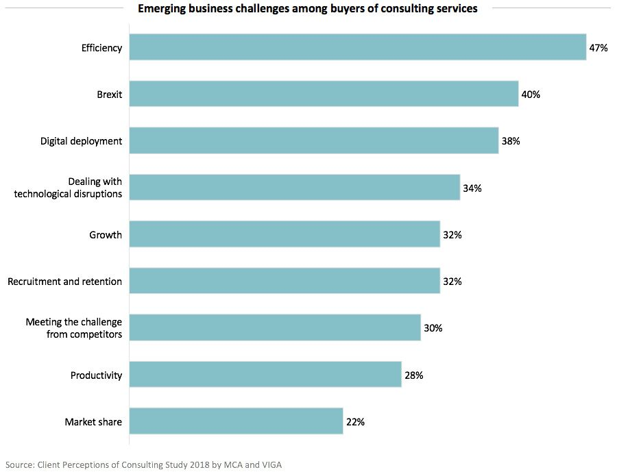 Emerging business challenges among buyers of consulting services