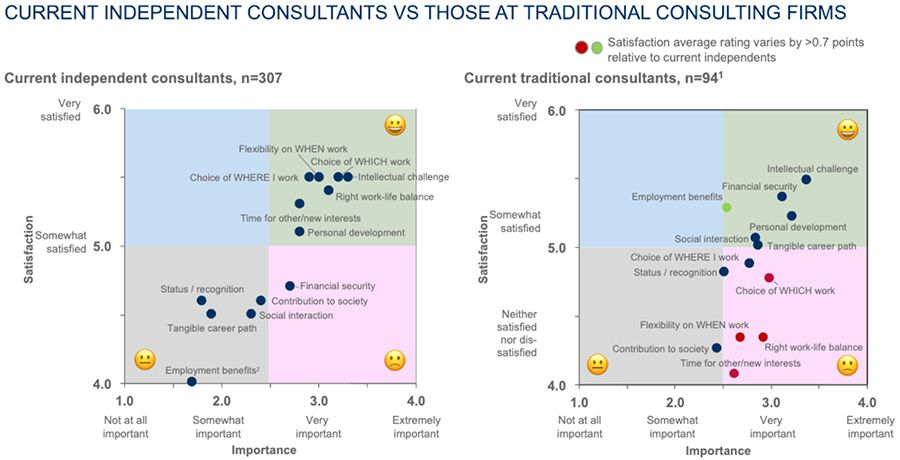 Current independent consultants vs those at traditional consulting firms