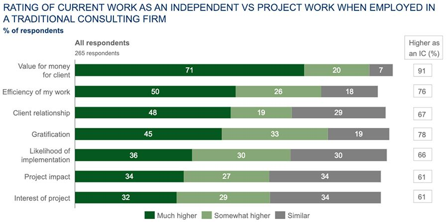 Rating of current work as an independent vs project work when employed in a traditional consulting firm