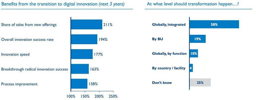 Benefits from the transition to digital innovation