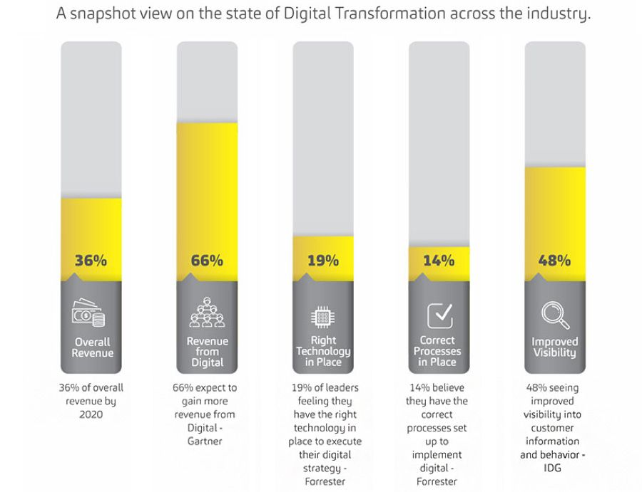 Four trends fuelling digital transformation in financial services