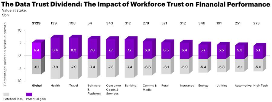 The Data Trust Dividend: The Impact of Workforce Trust on Financial Performance