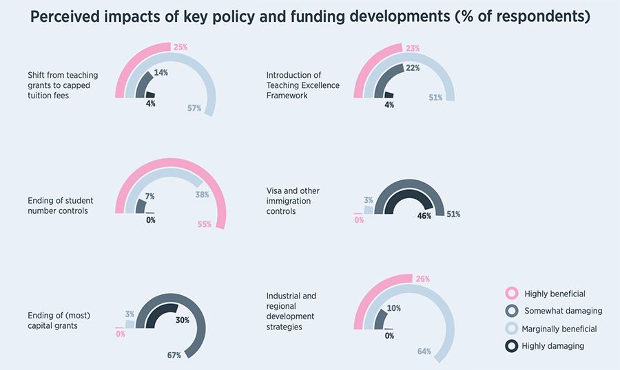 Perceived impacts of key policy and funding developments (% of respondents)