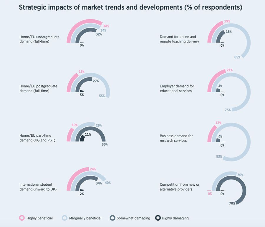 Strategic impacts of market trends and developments (% of respondents)