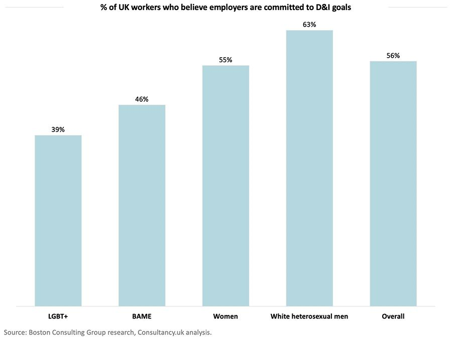 % of UK workers who believe employers are committed to D&I goals
