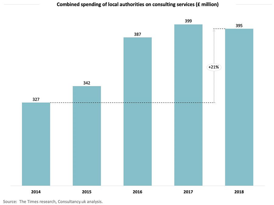 Combined spending of local authorities on consulting services (£ million)