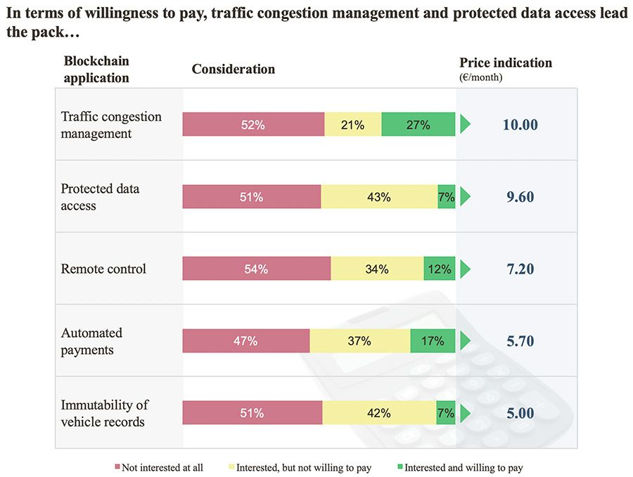 Traffic congestion management and protected data access lead the pack
