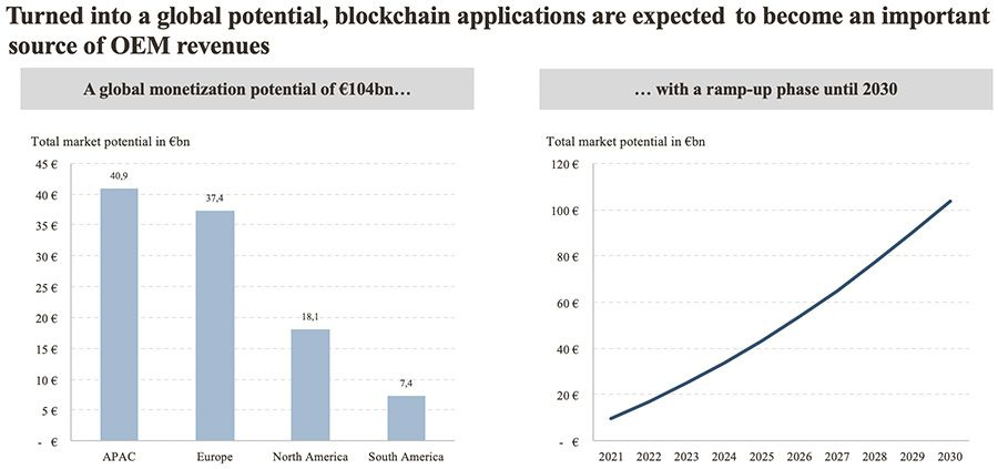 Blockchain applications are expected to become an important source of OEM revenues