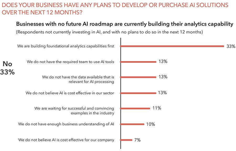 71% of UK and US C-Suite executives have already adopted AI
