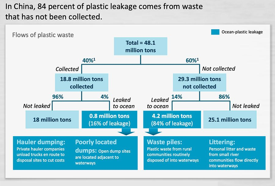 China plastic leakage