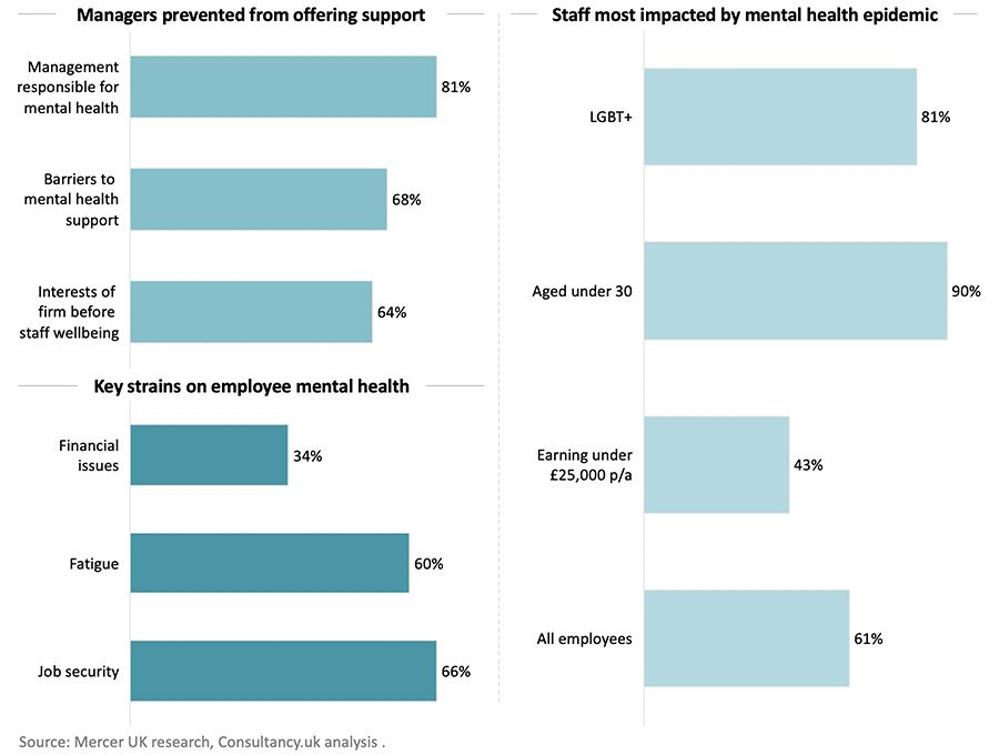 70% of managers blocked from providing mental health support