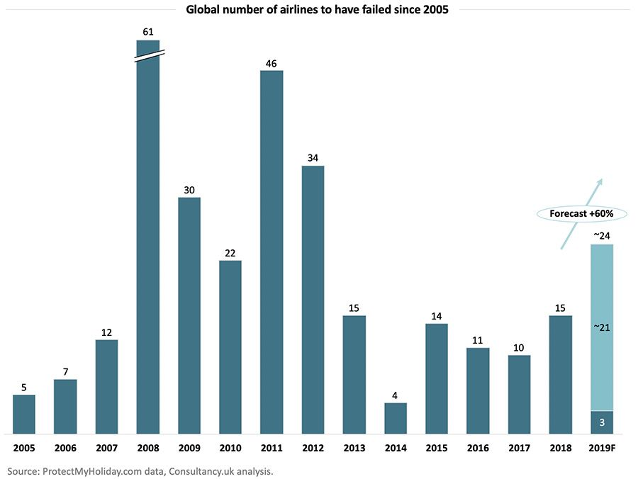 Global number of airlines to have failed since 2005