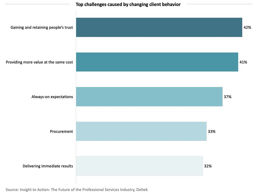 Top challenges caused by changing client behavior