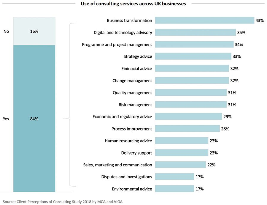Use of consulting services across UK businesses