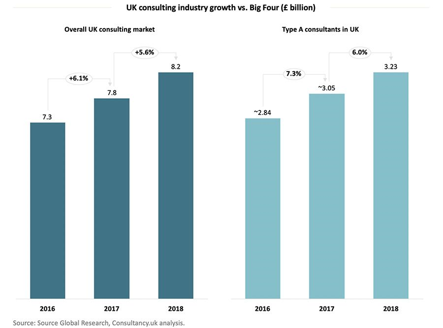 UK consulting industry growth vs. Big Four (£ billion)