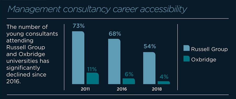 Management consultancy career accessibility