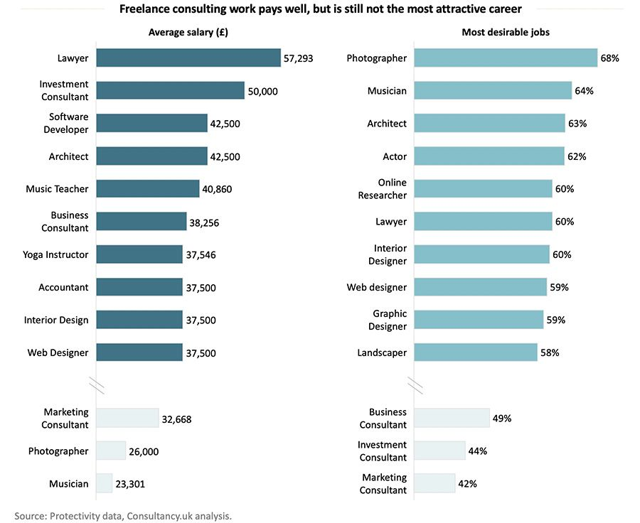 Freelance consulting work pays well, but is still not the most attractive career