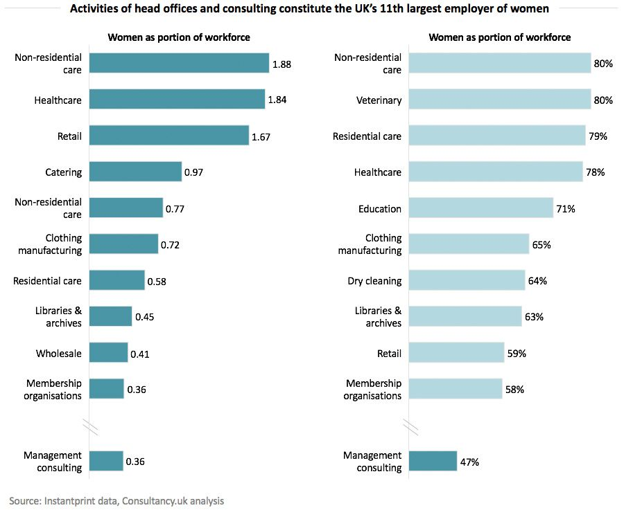 Acticities of head offices and consulting constitute the UKs 11th largest employer of women