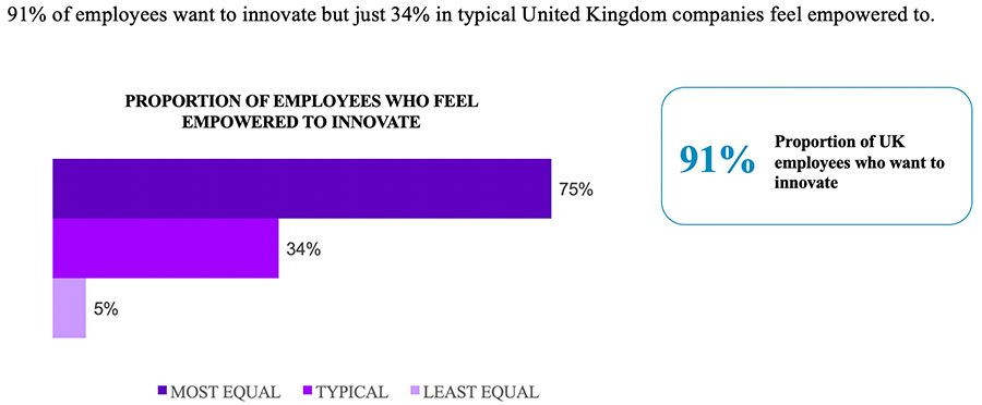 91% of employees want to innovate but just 34% in typical United Kingdom companies feel empowered to