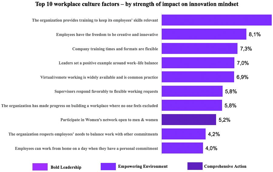 Top 10 workplace culture factors - by strength of impact on innovation mindset