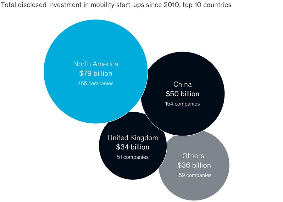 Global investment in future mobility