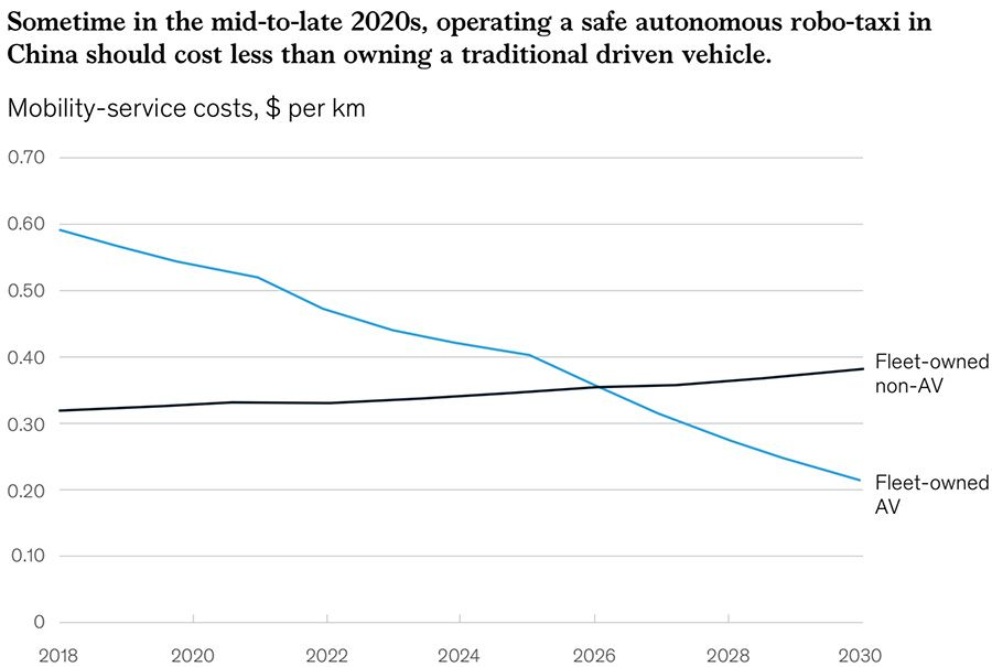 Shift of autonomous robo-taxi could be below owning a traditional driven vehicle by late 2020s