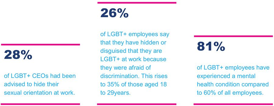 Findings from BITC's 2018 Mental Health at Work Survey
