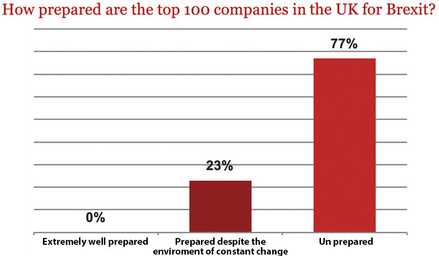 How prepared are the top 100 companies in the UK for Brexit