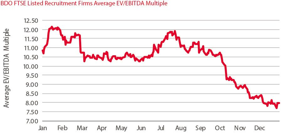 FTSE Listed Recruitment Firms Average EV/EBITDA Multiple