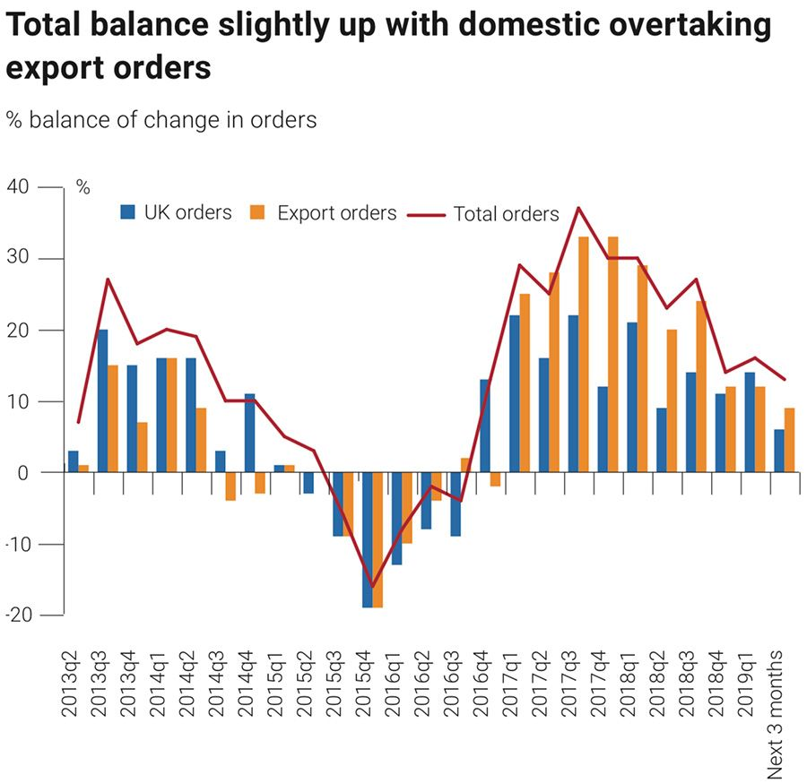 Order balance remains positive but dips further