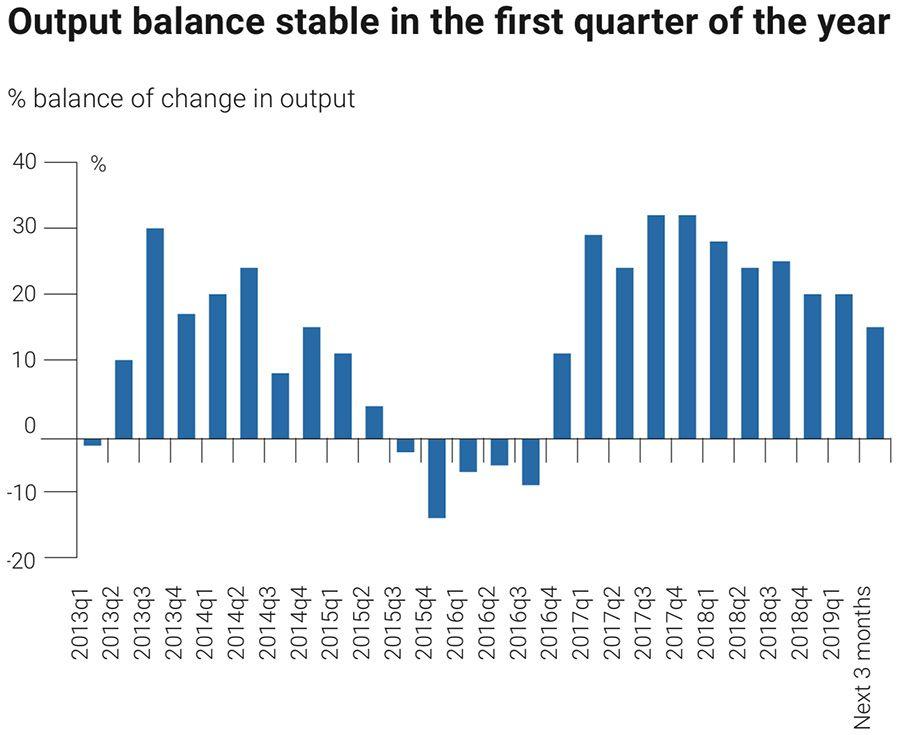 Output balance stable