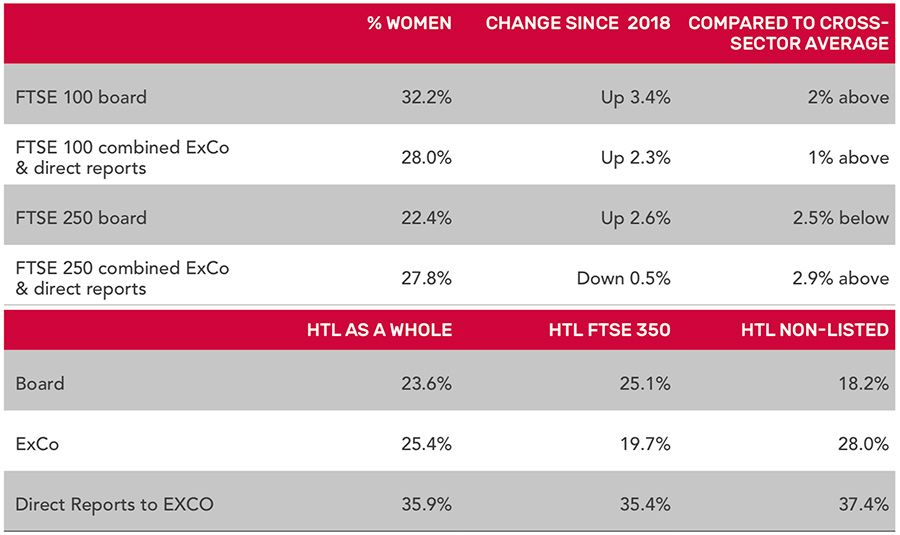 Female representation at board level for UK companies and HTLs
