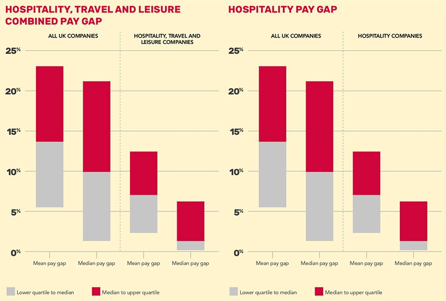 Pay gap for HTL and hospitality