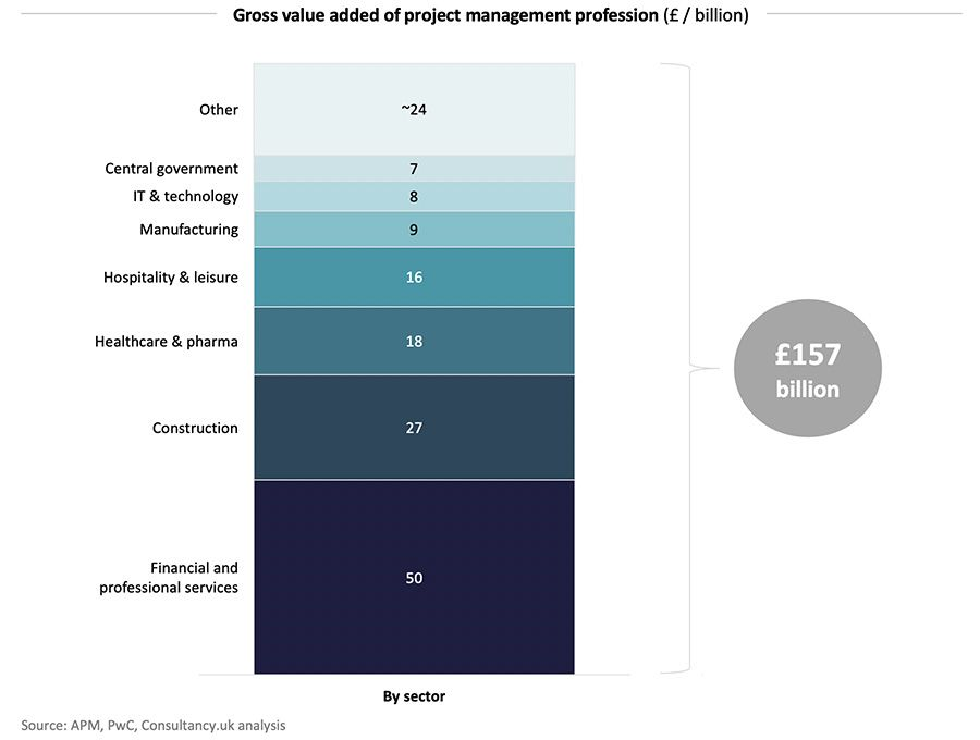 Gross value added of project management profession