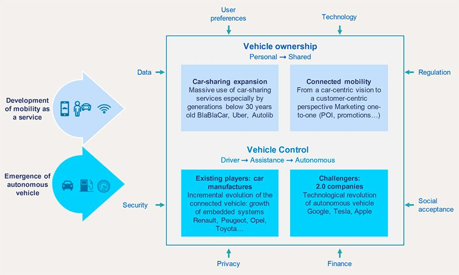 The automotive market is dead, long live the mobility market