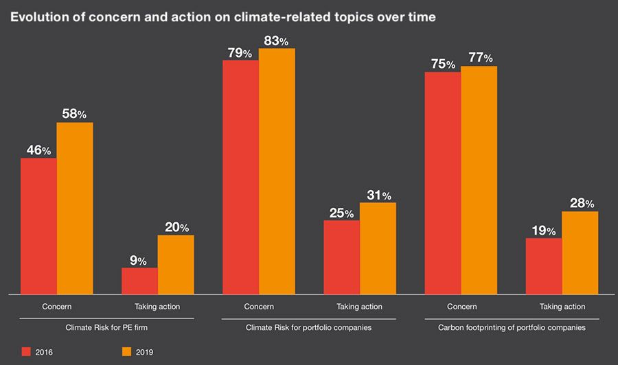 Change in concern and action on climate-related topics over time