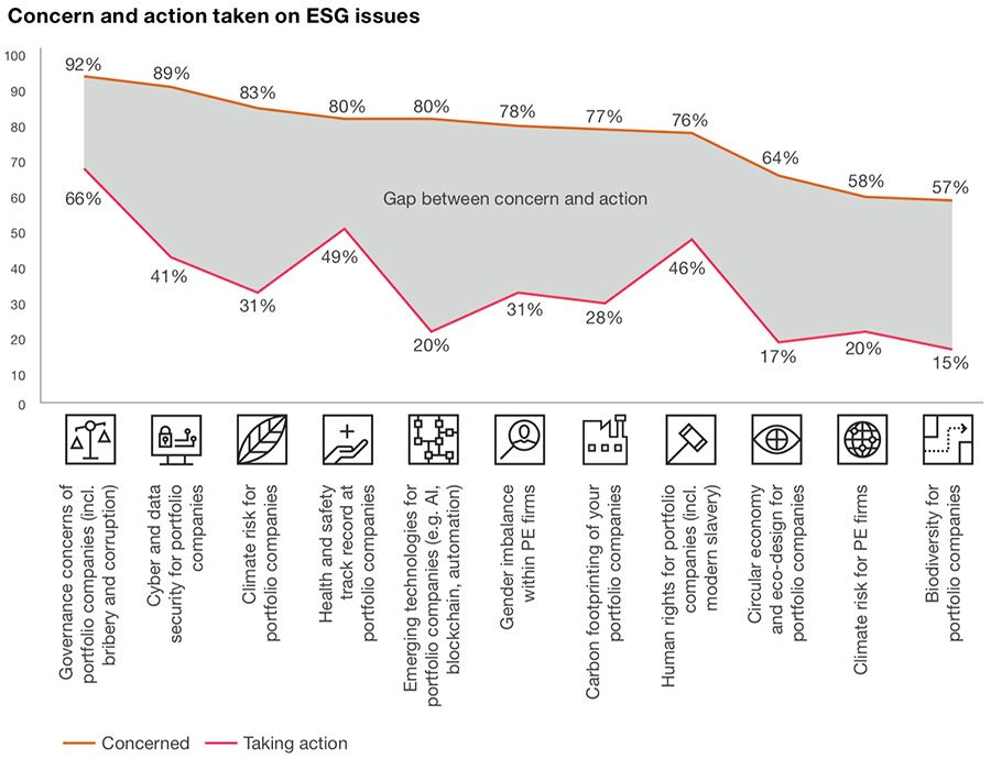Concern and action taken on ESG issues