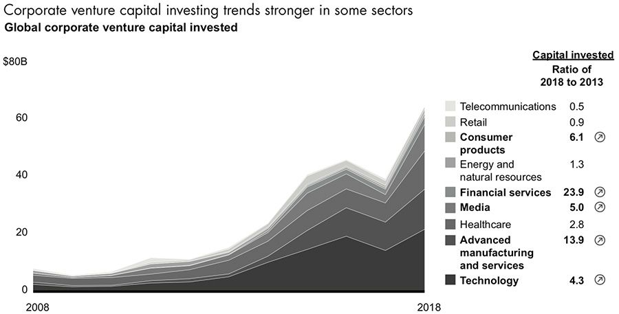 Corporate venture capital investment