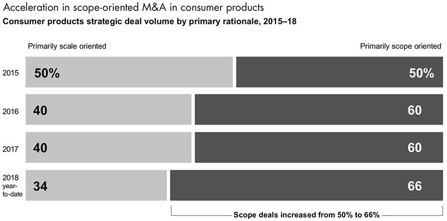 Acceleration in scope-oriented M&A in consumer products