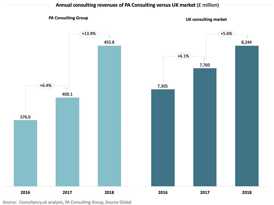 Annual consulting revenues of PA Consulting versus UK market