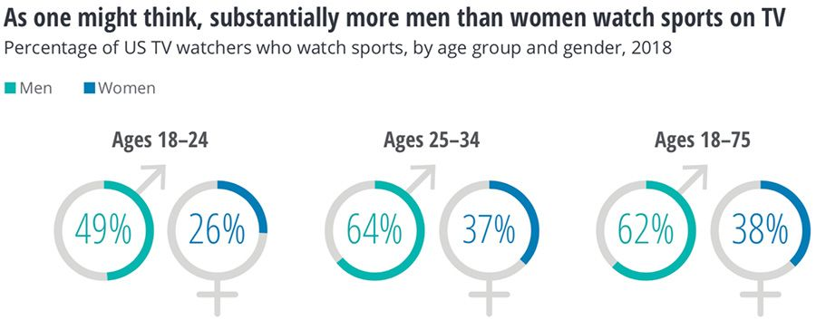 More men than women watch sport