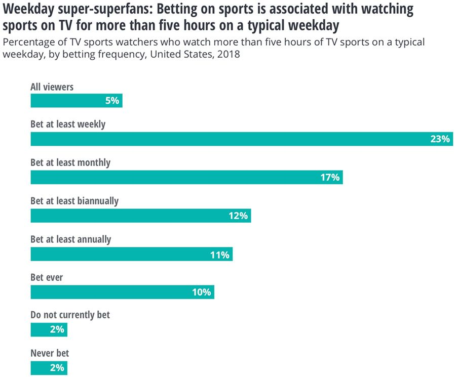 Betting on sports is associated with watching sports on TV for more than five hours on a typical weekday