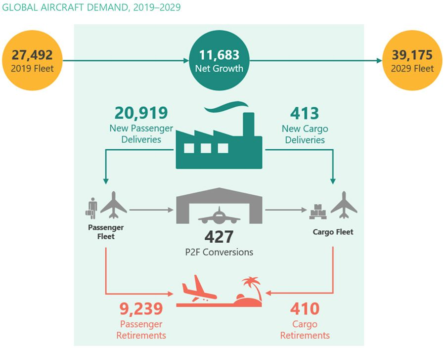 Global commercial aircraft demand 2019-2029