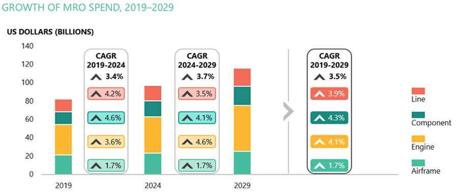 Growth of MRO spend 2019-2029