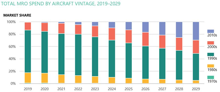Total MRO spend by aircraft vintage 2019-2029