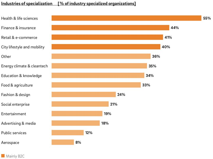 Industry specialisation