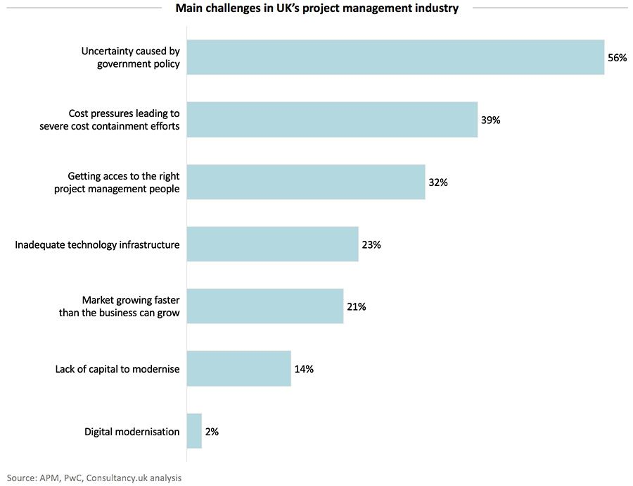 Main challenges in UKs project management industry